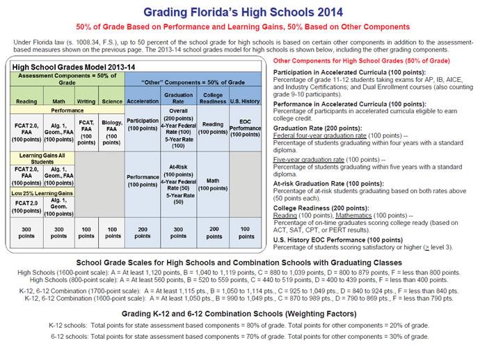school-grades-high-school
